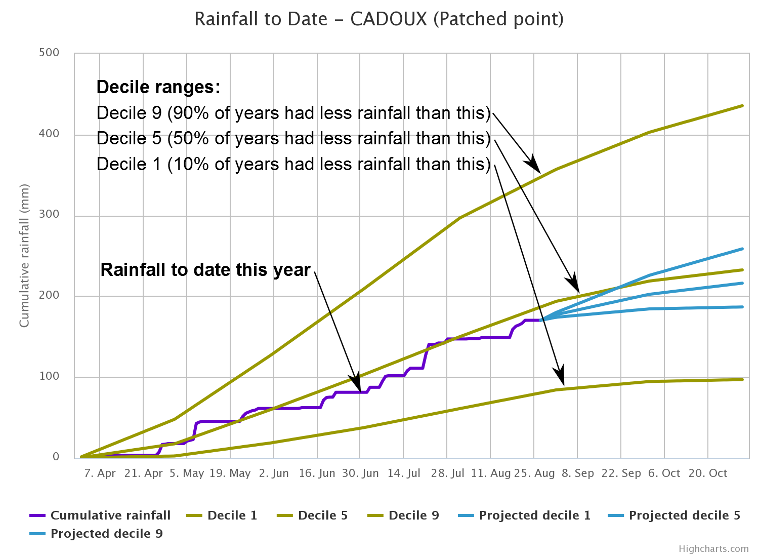 Rainfall to date tool | Agriculture and Food