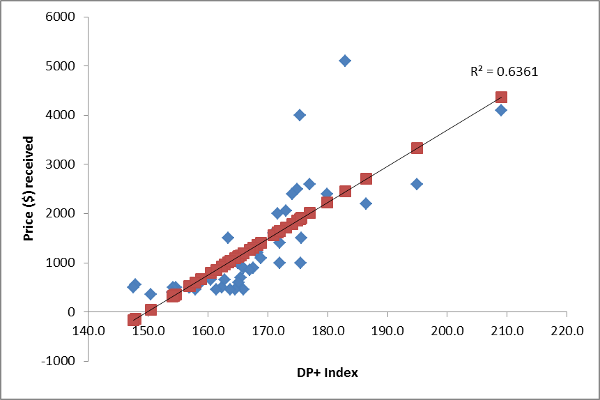 4a98935ed6c Figure 1 Significant positive correlation between price received per ram  and the Dual Purpose Plus (DP+) index value (P 0.001) for a Merino stud in  the ...