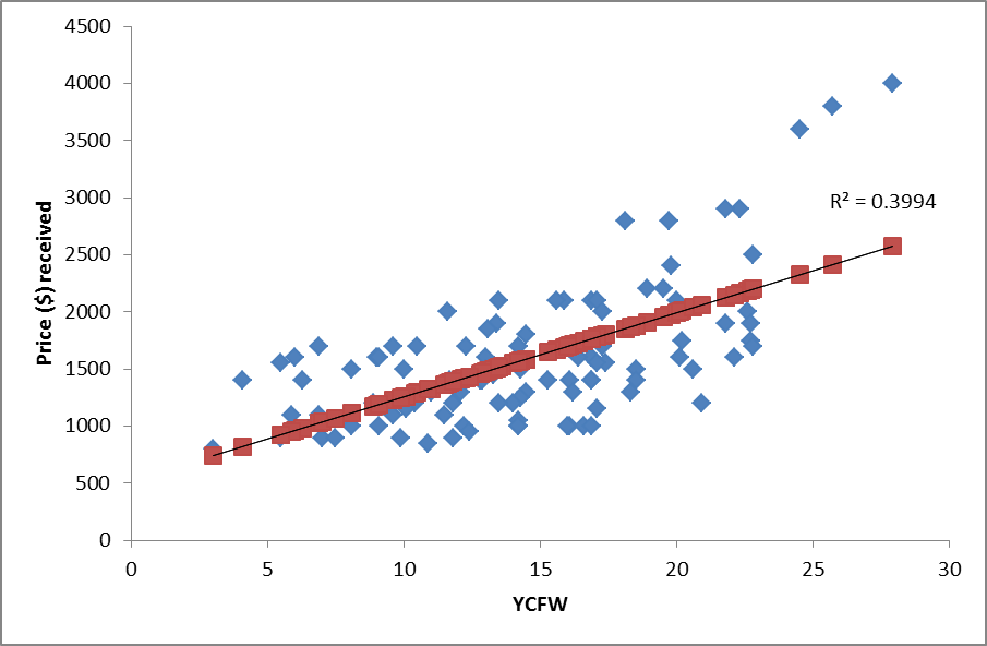 4a7c43cfa28 Figure 3 Significant positive correlation between price received per ram  and the yearling clean fleece weight (YCFW) ASBV (P 0.001) for a Merino  stud in the ...