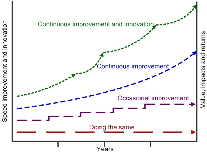 Improvement tools continuous improvement and innovation graphical representation showing that using the continuous improvement and innovation approach shows a high return than freerunsca Choice Image
