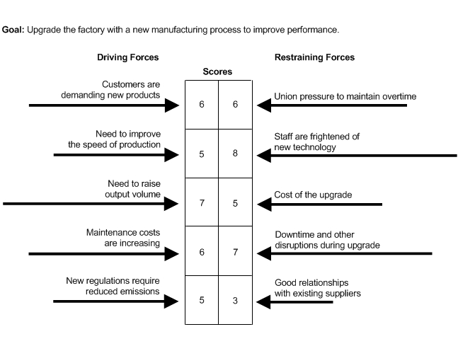 improvement tools force field analysis agriculture and food