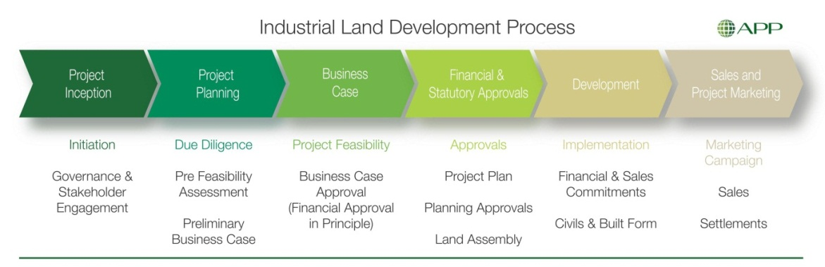 Land Development Steps : South west food processing precinct agriculture and