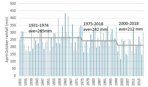 April to October rainfall for Dalwallinu for the years 1931-2018, showing a decline in the average rainfall