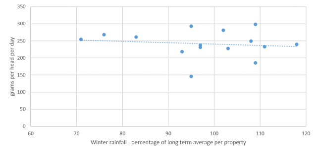 Figure 2. Average growth rates in lambs relative to the percentage of the long term average winter rainfall from each property from day 51 to 127 (lamb marking to October).