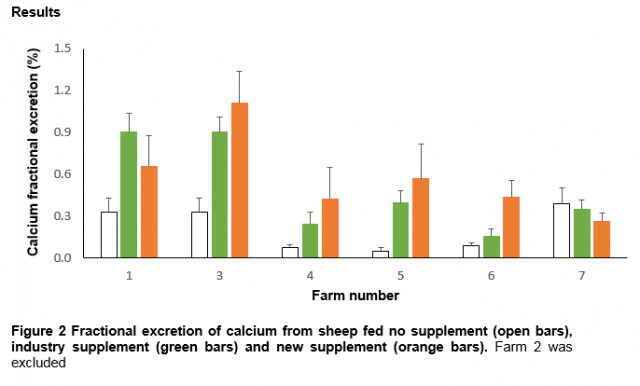 Fractional excretion of calcium from sheep fed no supplement (open bars), industry supplement (green bars) and new supplement (orange bars). Farm 2 was excluded
