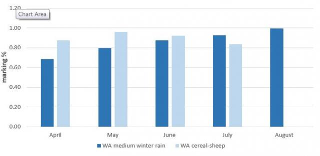 Figure 2. Merino lamb marking rates showing zones and month of lambing in 2018 (months with less than four flocks were omitted).