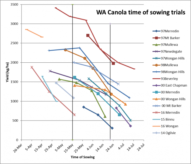 Figure 1. Canola yield loss with delayed sowing, data from WA trials
