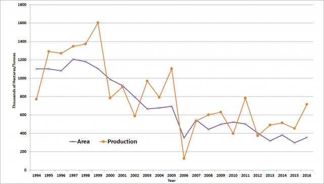 Western Australian lupin area and production