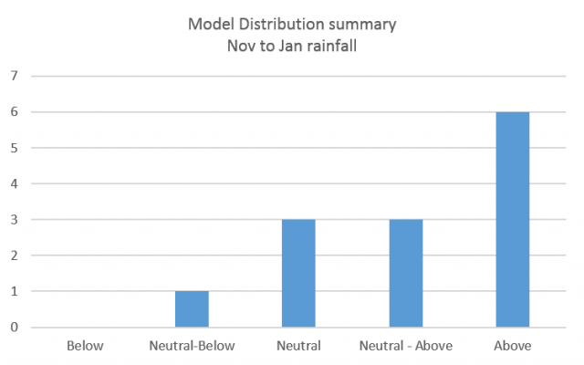 Model distribution summary of 13 models (not including the SSF) which forecast November 2020 to January 2021 rainfall in the South West Land Division. Majority of models are indicating higher chances of exceeding median rainfall.
