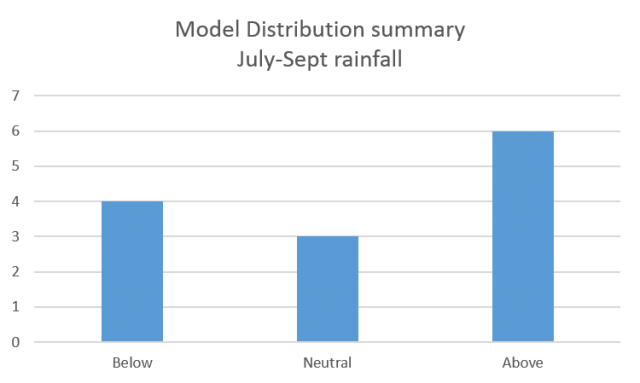 Model distribution summary of 13 models which forecast July to September, rainfall in the South West Land Division. Majority of models are indicating above median rainfall.
