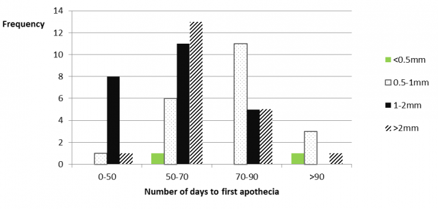Figure 1X. Frequency histogram showing the number of days for apothecia to first appear in plates of the sclerote ground fractions  <0.5mm, 0.5-1mm, 1-2mm, and >2mm in Experiment 2 , 0-50, 50-75, 75-100, >100 days after the experiment commenced in 10-20°C