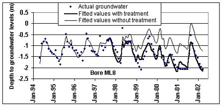 Groundwater graph shows changes from 1994 - 2002 for no saltbush and with saltbush at Lake Grace. Water levels were reduced by 0.9m