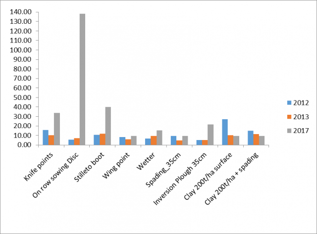 Figure 5. Weed density (silver grass) plants per m2 was recorded at the 5-8 leaf stage in the crop. For the various treatments for 2012, 2013 and 2017.