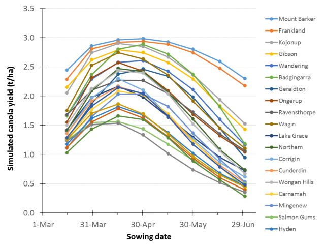 Figure 2. Simulated canola yield (t/ha) for 24 locations for different sowing dates, for ATR Bonito. Average of 41 years and three soil types.