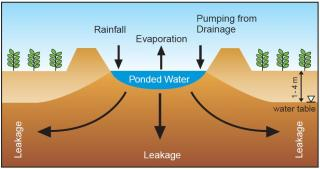 Diagram of the evaporation basin operations showing rainfall, drainage into the basin and leakage