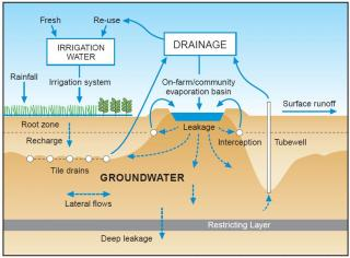 Graphic of an evaporation basin within a water management system