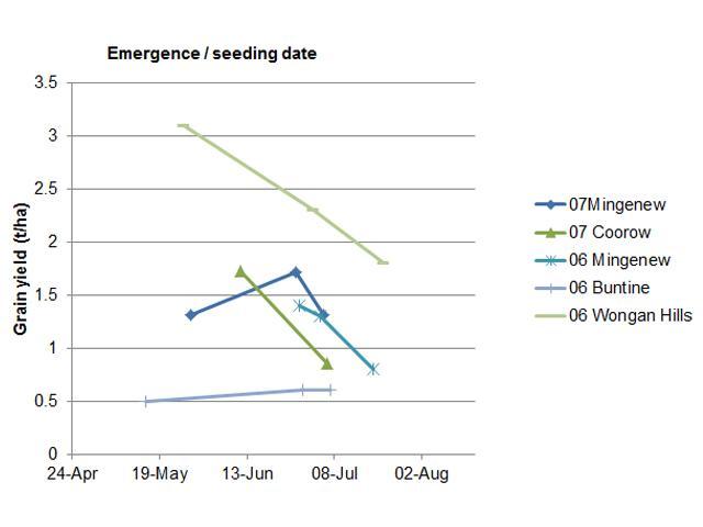 Impact of delayed sowing on Wyalkatchem yields