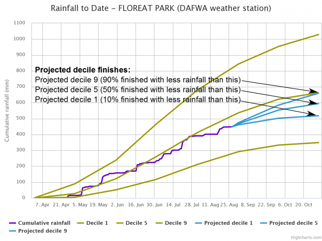 Example rainfall to date graph showing deciles 1, 5 and 9 and actual rainfall lines and possible finishes.