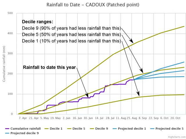 Example rainfall to date graph showing deciles 1, 5 and 9 and actual rainfall.