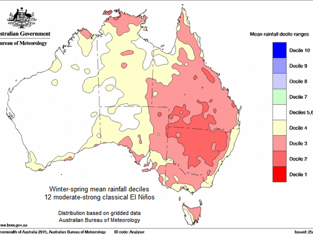 The influence of 13 past El Nino events on Australian winter-spring rainfall. Past El Ninos have had little influence on South West Land Division rainfall.