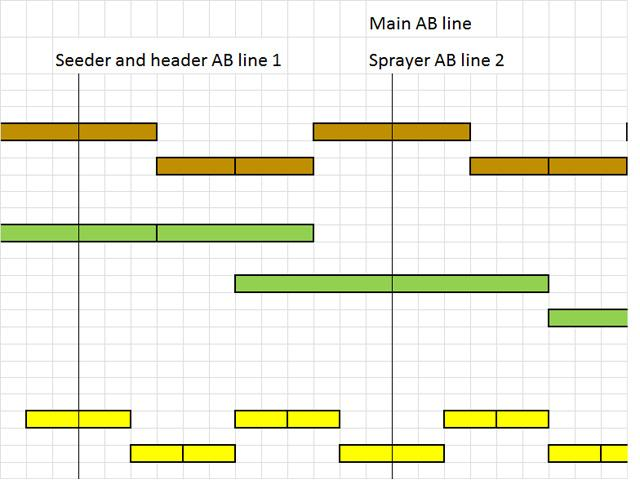 Diagram showing the machinery line up from the edge of the paddock if the sprayer and header overlap in an 18m seeder, 36.6m and 12.2m header controlled traffic system. The main AB line is the third seeding run.