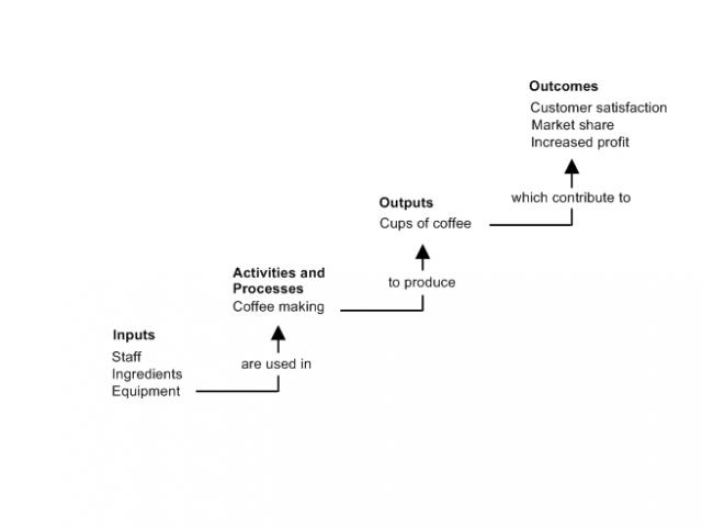 A flow chart that shows how inputs such as ingredients and equipment are used in coffee making activities to produce cups of coffee which are outputs. These contribute to outcomes such as customer satisfaction and increased profit.