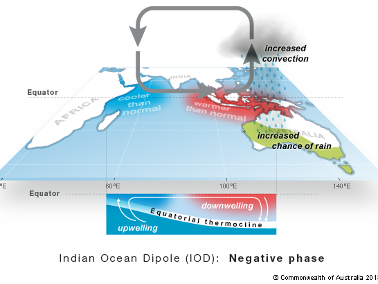 Diagram showing the negative phase of the Indian Ocean Dipole, cooler waters off Africa and warmer waters off north-west Australia. This results in higher than normal rainfall from May to November in eastern wheatbelt due to increased cloud band activity.