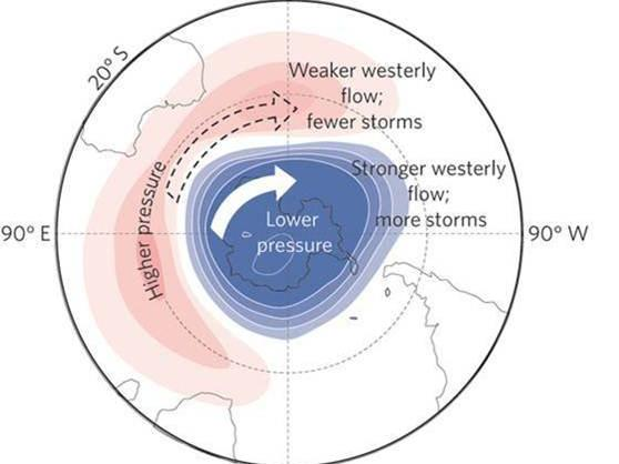 Diagram showing positive Southern Annular Mode position around Antarctica. Belt of stronger westerly winds and lower pressure contracting towards the south pole. Resulting in weaker westerly flow and higher pressure over southern Australia.