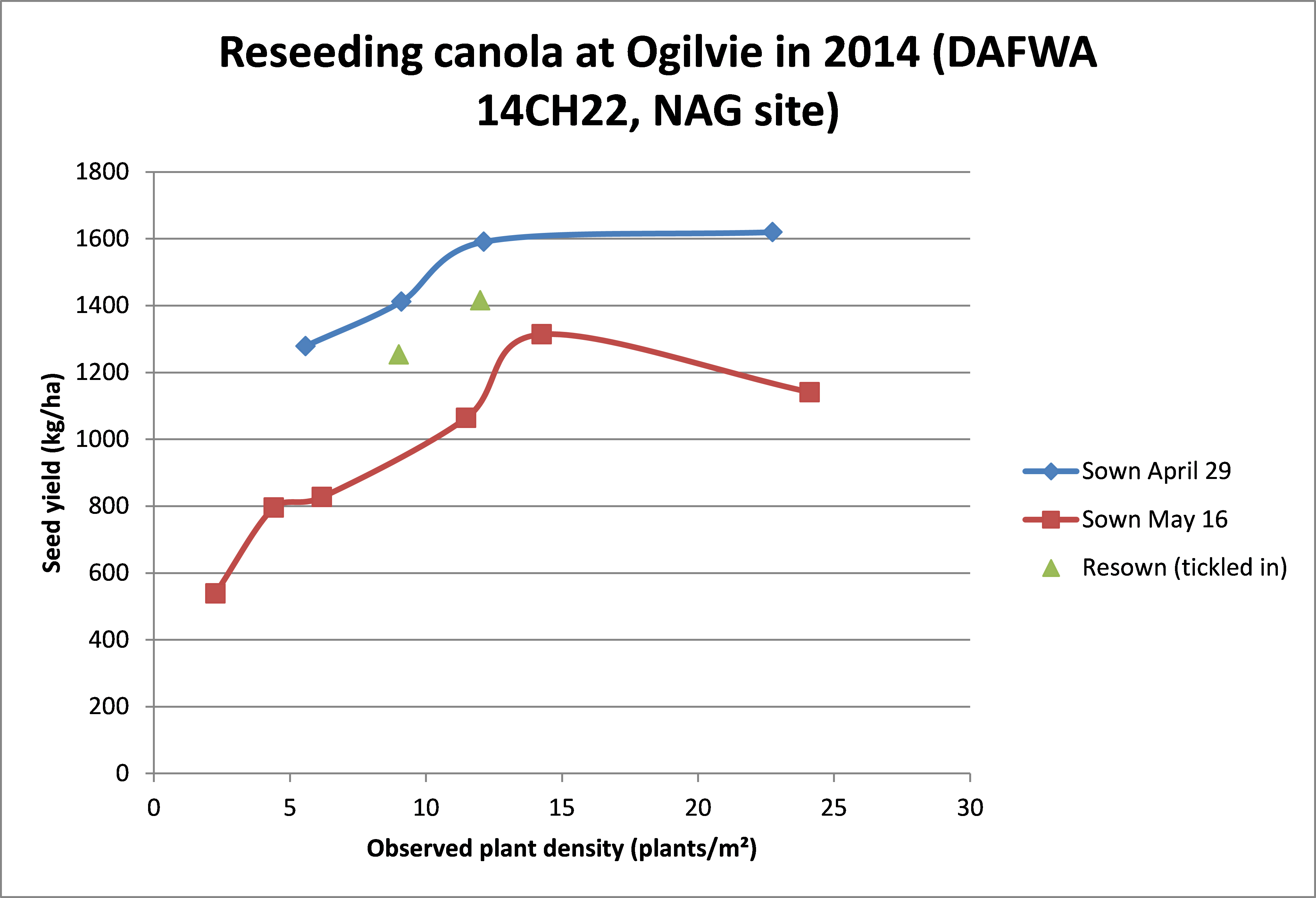 Early sown canola had higher yield than resown canola, at all plant densities.