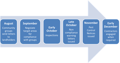 Cotton bush compliance timeline for Western Australia.