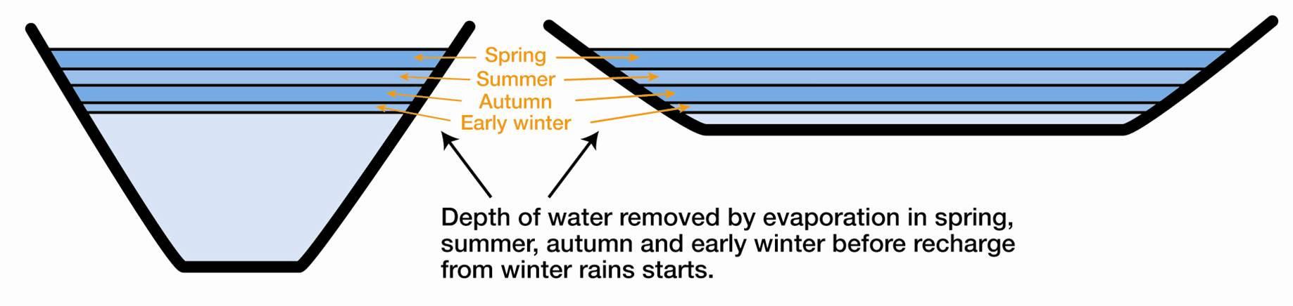what affects the rate of evaporation Factors affecting the rate of evaporation mouseover the pictures to learn more  temperature wind exposed surface area humidity water crossword.