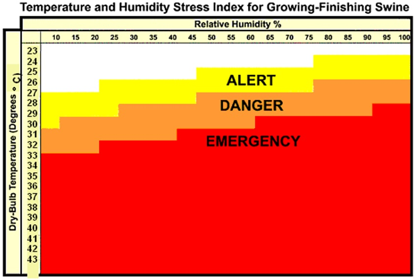 Heat Stress In Pigs Agriculture And Food