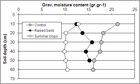 Line graph with soil depth on the x axis and soil moisture on the y axis. Three lines on the graph represent the control, raised beds and summer crops. At 10cm is at  a moisture level of 25 while the other two are at 12. At 60cm the is at a moisture content of 10 while the other two are at about 17.