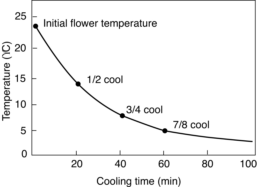 Temperature falls rapidly at first but then more slowly to reach desired levels about 5 degrees.