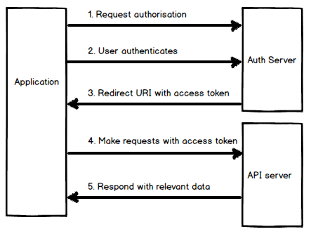 implicit oauth