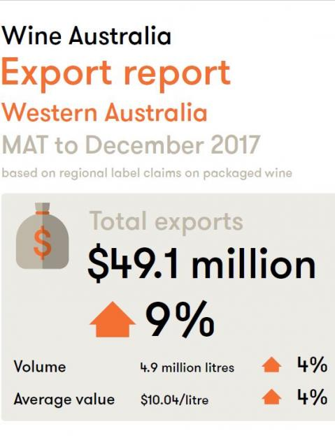 Infographic of Australian wine exports