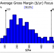 Distribution of Focus Paddock Gross Margins. Source DAFWA.